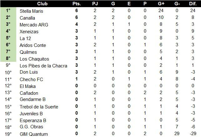 Futsal Municipal 2021 2da Fecha Posiciones.jpg Primera B