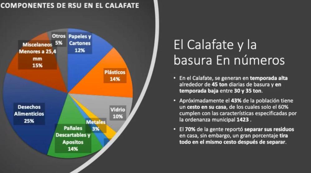 Cuadro RSU Calafate