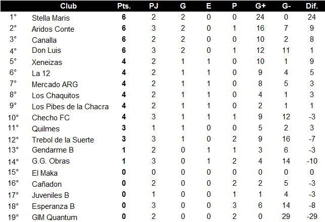 Futsal Primera B Posiciones 3era fecha parcial