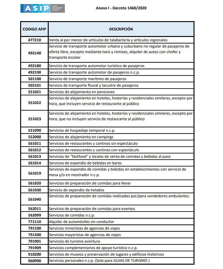 listado eximidos IIBB