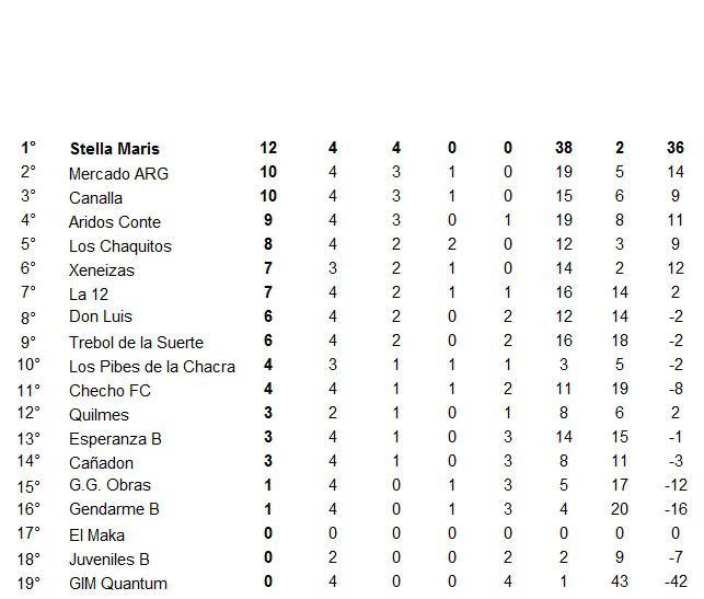 Futsal Primera B Libres 4ta Fecha