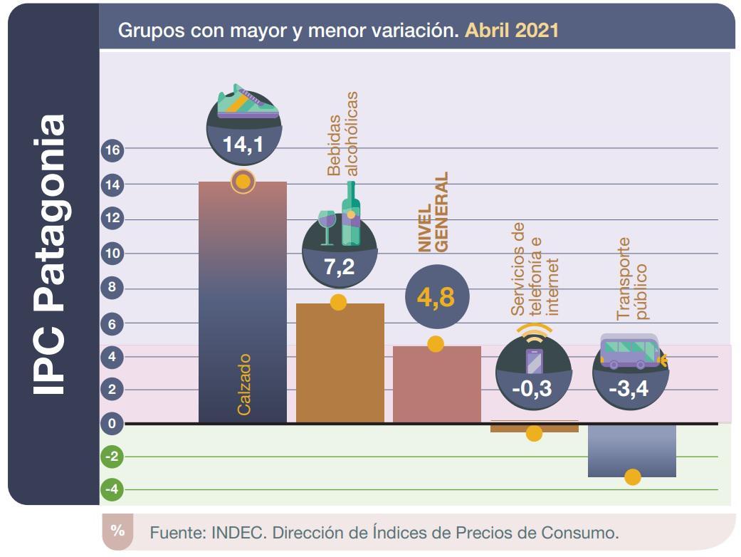 IPC Patagonia