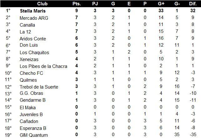 Futsal Primera B Posiciones 3era Fecha 2021